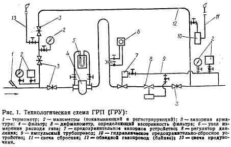 Схема и оборудование грп